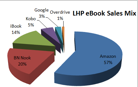 eBook Sales by Platform